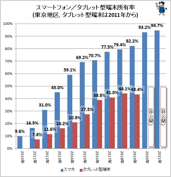 ↑ スマートフォン/タブレット型端末所有率(東京地区、タブレット型端末は2011年から)