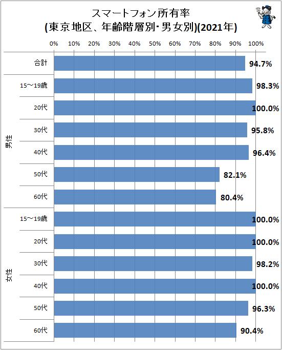 ↑ スマートフォン所有率(東京地区、年齢階層別・男女別)(2021年)