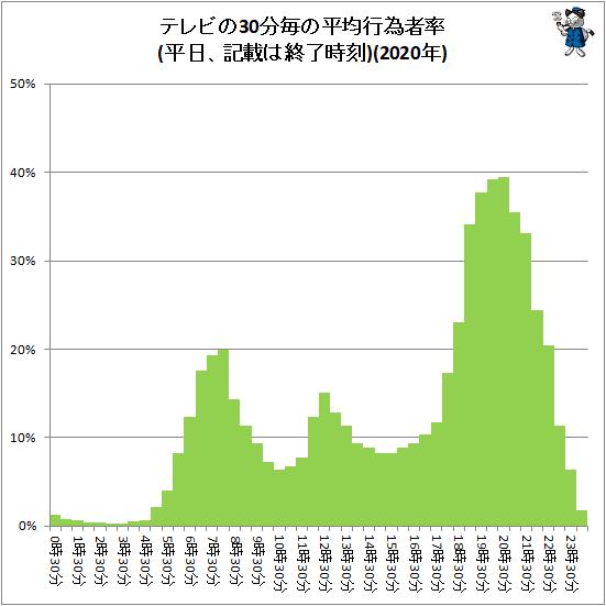 ↑ テレビの30分毎の平均行為者率(平日、記載は終了時刻)(2020年)(再録)