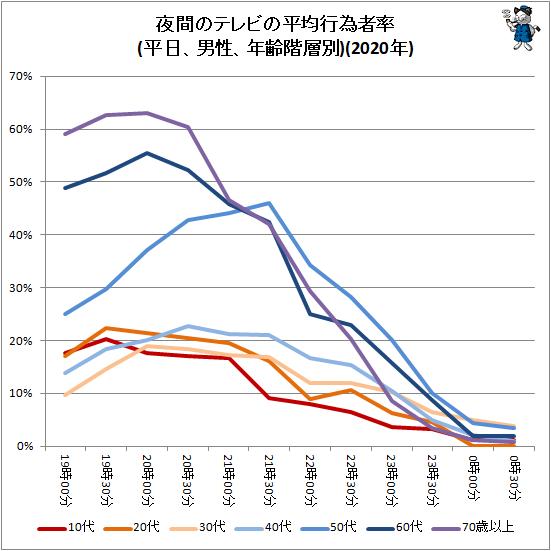 ↑ 夜間のテレビの平均行為者率(平日、男性、年齢階層別)(2020年)