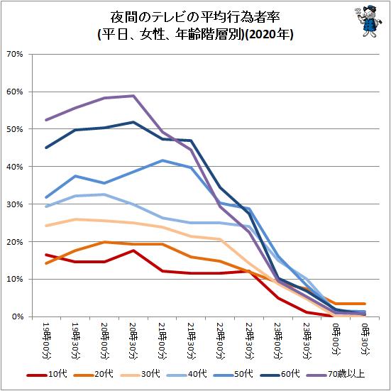 ↑ 夜間のテレビの平均行為者率(平日、女性、年齢階層別)(2020年)