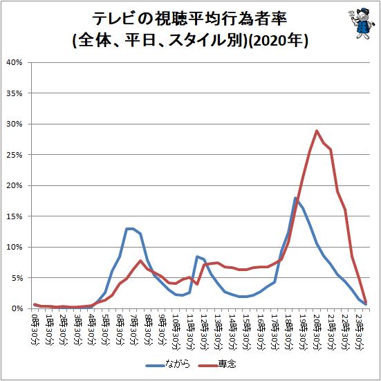 ↑ テレビの視聴平均行為者率(全体、平日、スタイル別)(2020年)