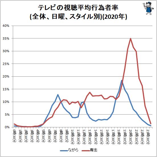↑ テレビの視聴平均行為者率(全体、日曜、スタイル別)(2020年)