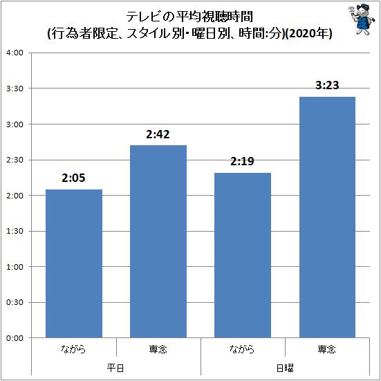 ↑ テレビの平均視聴時間(行為者限定、スタイル別・曜日別、時間:分)(2020年)