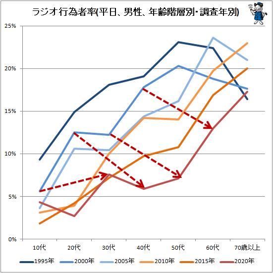 ↑ ラジオ行為者率(平日、男性、年齢階層別・調査年別)