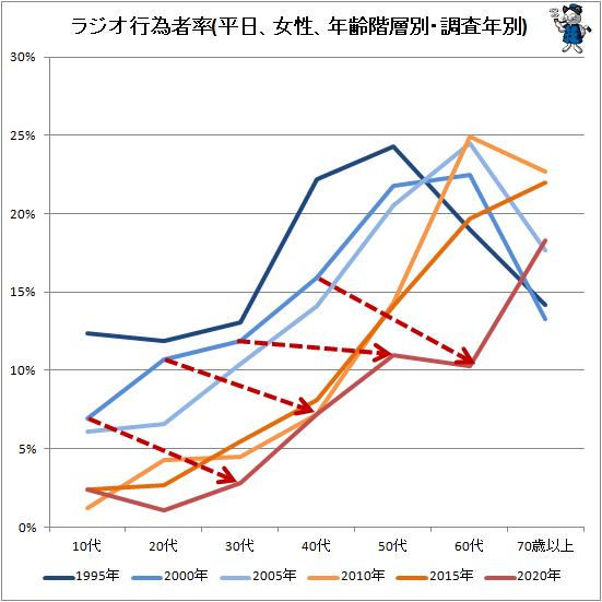 ↑ ラジオ行為者率(平日、女性、年齢階層別・調査年別)
