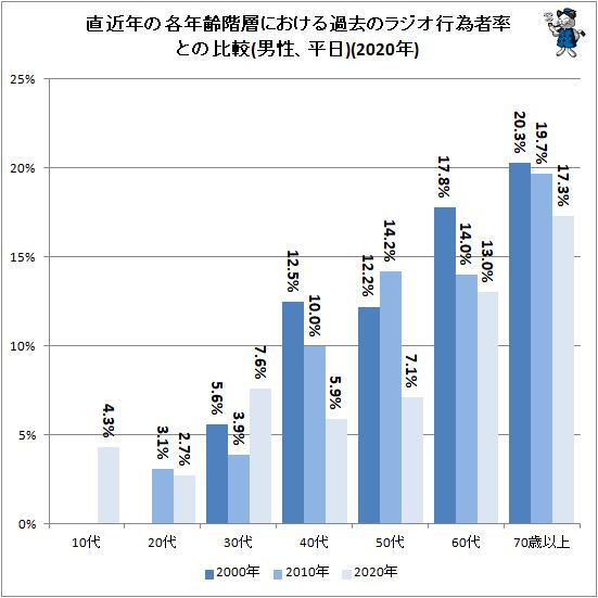 ↑ 直近年の各年齢階層における過去のラジオ行為者率との比較(男性、平日)(2020年)
