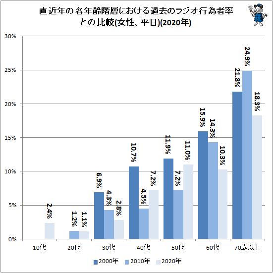 ↑ 直近年の各年齢階層における過去のラジオ行為者率との比較(女性、平日)(2020年)