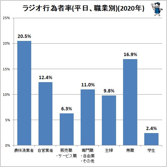 ↑ ラジオ行為者率(平日、職業別)(2020年)