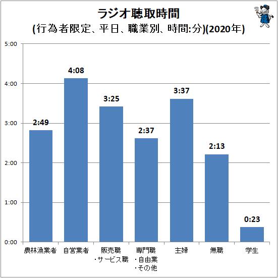 ↑ ラジオ聴取時間(行為者限定、平日、職業別、時間:分)(2020年)