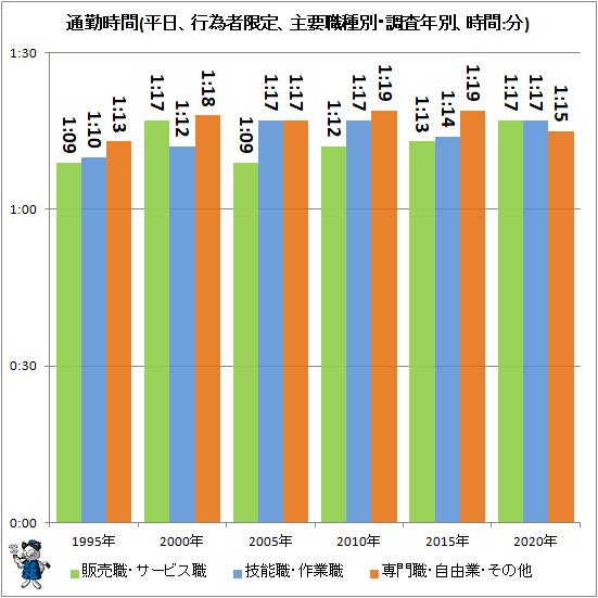 ↑ 通勤時間(平日、行為者限定、主要職種別・調査年別、時間:分)