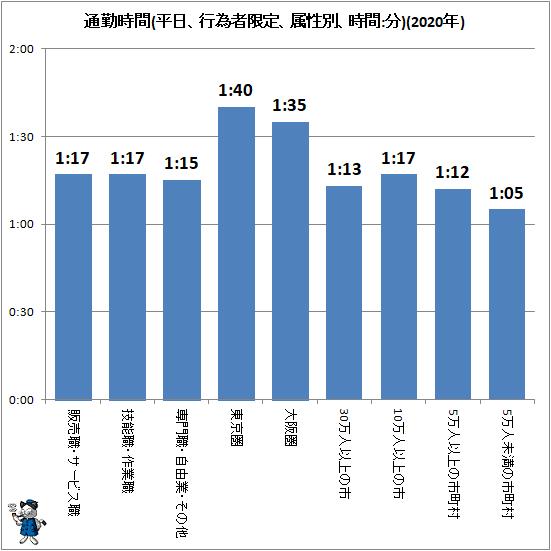 ↑ 通勤時間(平日、行為者限定、属性別、時間:分)(2020年)