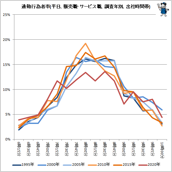 ↑ 通勤行為者率(平日、販売職・サービス職、調査年別、出社時間帯)