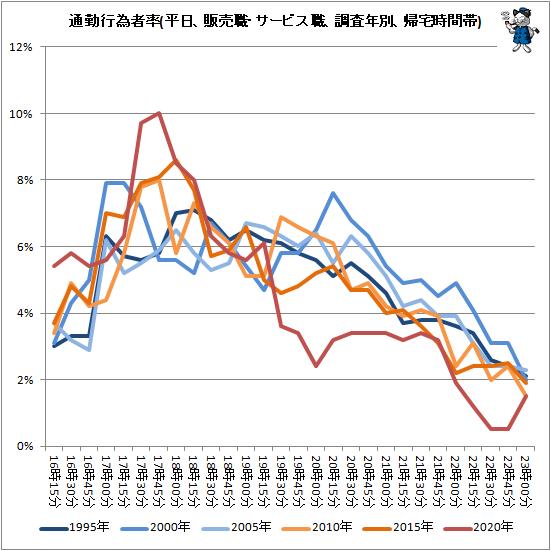 ↑ 通勤行為者率(平日、販売職・サービス職、調査年別、帰宅時間帯)