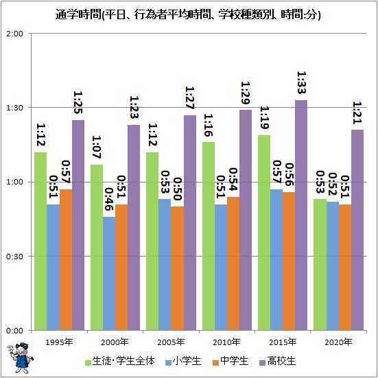 ↑ 通学時間(平日、行為者平均時間、学校種類別、時間:分)