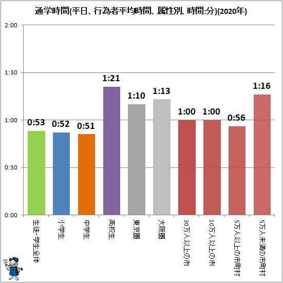 ↑ 通学時間(平日、行為者平均時間、属性別、時間:分)(2020年)