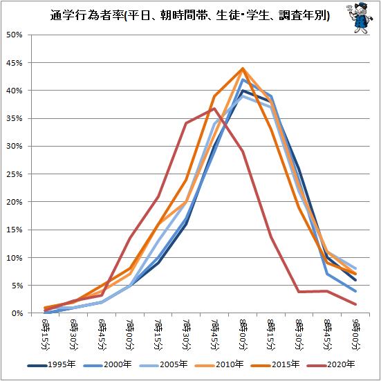 ↑ 通学行為者率(平日、朝時間帯、生徒・学生、調査年別)