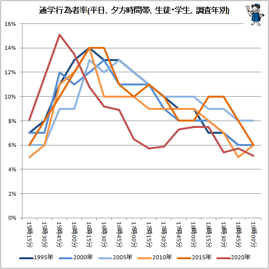 ↑ 通学行為者率(平日、夕方時間帯、生徒・学生、調査年別)