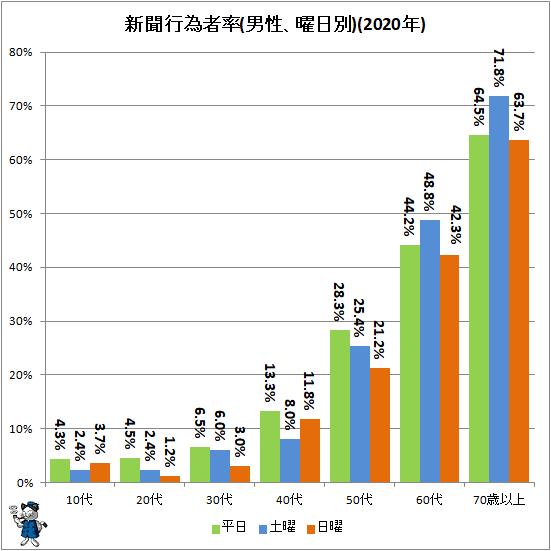 ↑ 新聞行為者率(男性、曜日別)(2020年)