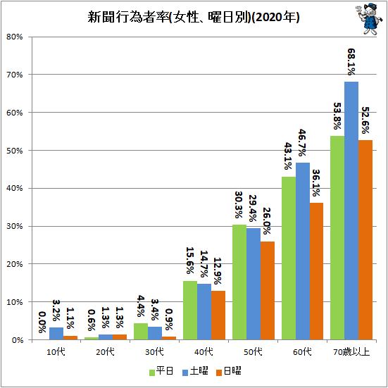 ↑ 新聞行為者率(女性、曜日別)(2020年)