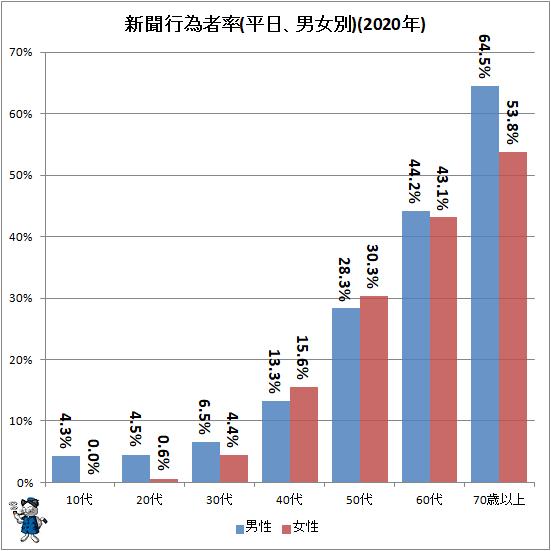 ↑ 新聞行為者率(平日、男女別)(2020年)