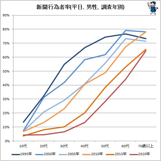 ↑ 新聞行為者率(平日、男性、調査年別)
