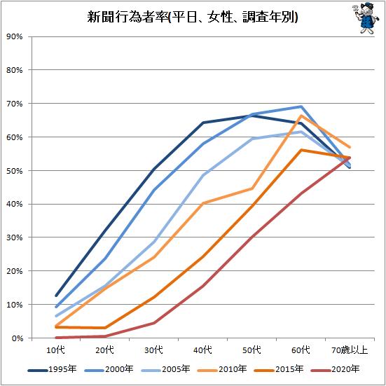 ↑ 新聞行為者率(平日、女性、調査年別)