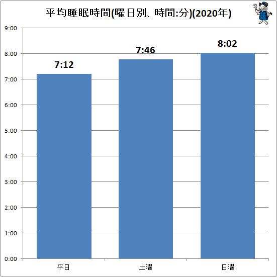 ↑ 平均睡眠時間(曜日別、時間:分)(2020年)