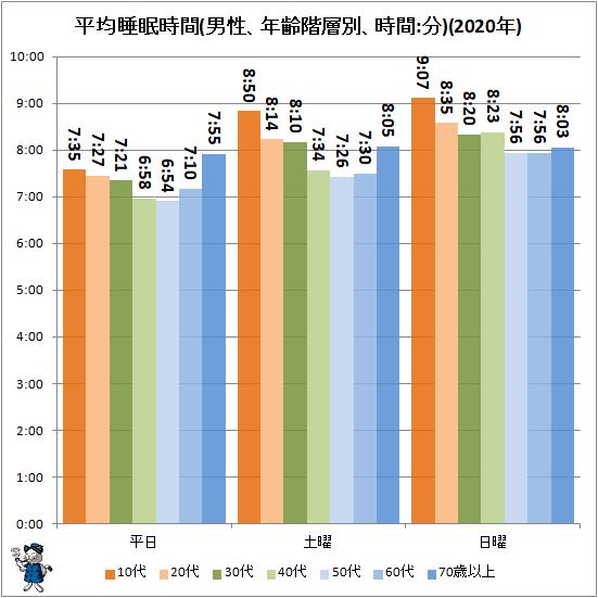↑ 平均睡眠時間(男性、年齢階層別、時間:分)(2020年)