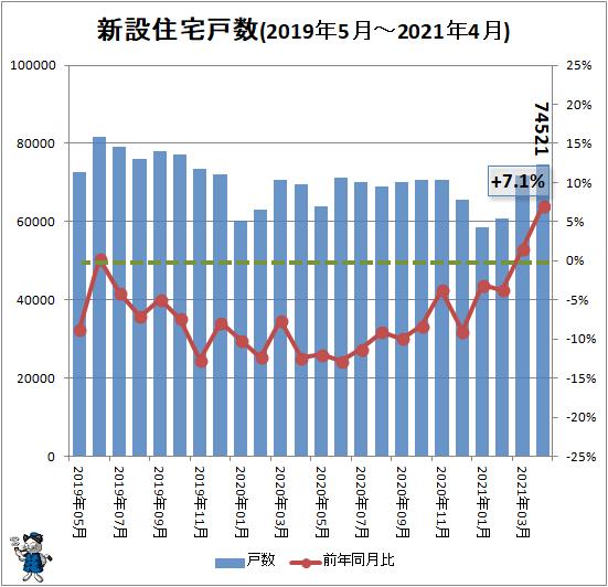 ↑ 新設住宅戸数(2019年5月-2021年4月)