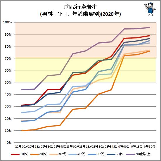 ↑ 睡眠行為者率(男性、平日、年齢階層別)(2020年)