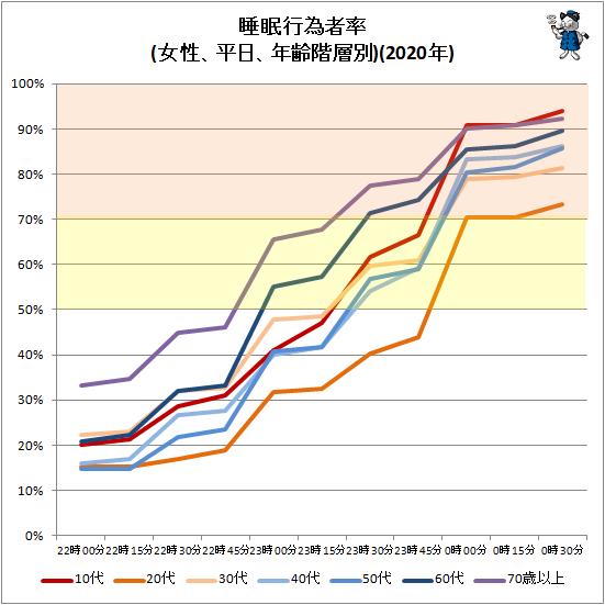 ↑ 睡眠行為者率(女性、平日、年齢階層別)(2020年)
