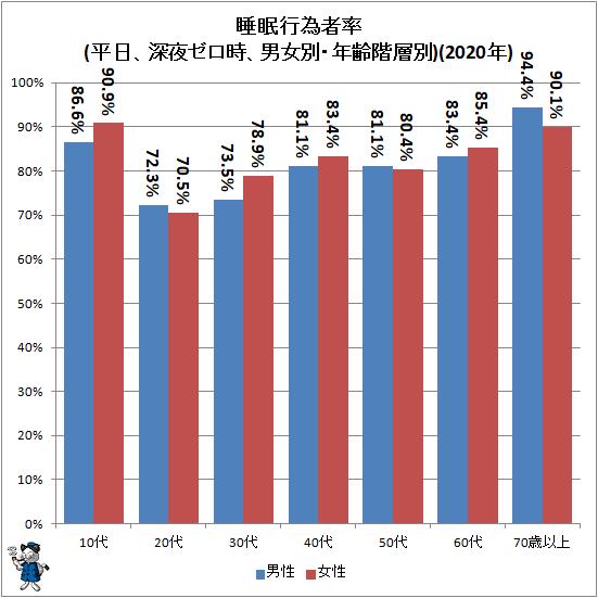 ↑ 睡眠行為者率(平日、深夜ゼロ時、男女別・年齢階層別)(2020年)