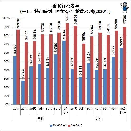 ↑ 睡眠行為者率(平日、特定時刻、男女別・年齢階層別)(2020年)
