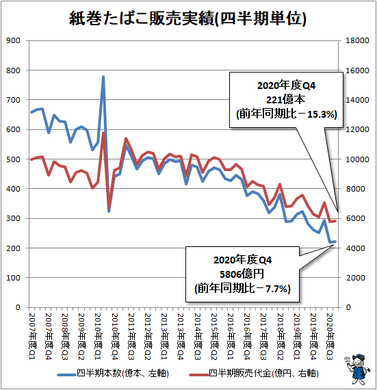 ↑ 紙巻たばこ販売実績(四半期単位)