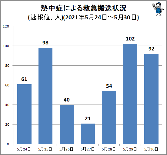 ↑ 熱中症による救急搬送状況(速報値、人)(2021年5月24日-5月30日)