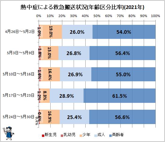 ↑ 熱中症による救急搬送状況(年齢区分比率)(2021年)