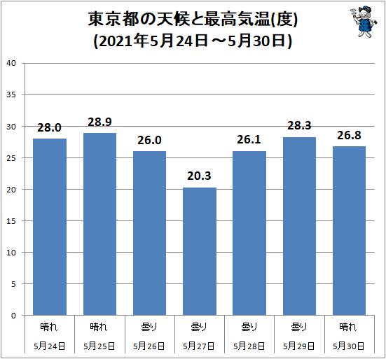 ↑ 東京都の天候と最高気温(度)(2021年5月24日-5月30日)