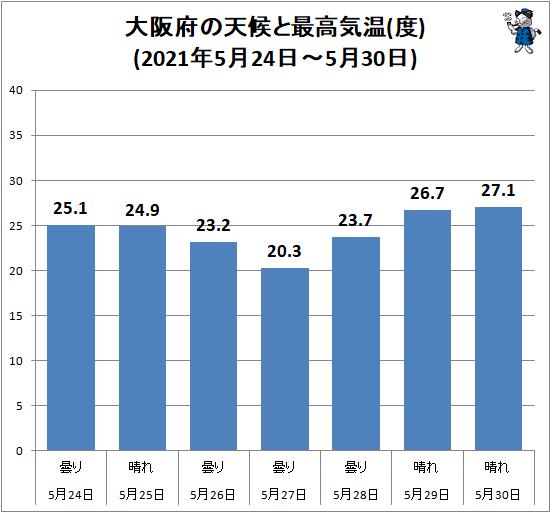 ↑ 大阪府の天候と最高気温(度)(2021年5月24日-5月30日)