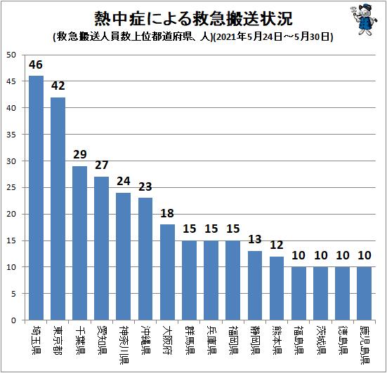 ↑ 熱中症による救急搬送状況(救急搬送人員数上位都道府県、人)(2021年5月24日-5月30日)