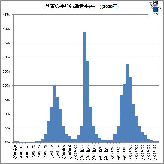 ↑ 食事の平均行為者率(平日)(2020年)