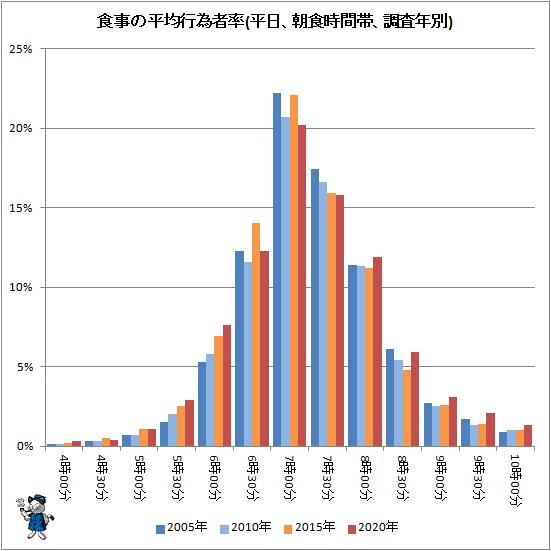 ↑ 食事の平均行為者率(平日、朝食時間帯、調査年別)