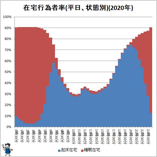 ↑ 在宅行為者率(平日、状態別)(2020年)