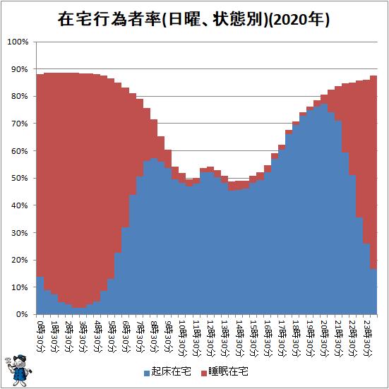 ↑ 在宅行為者率(日曜、状態別)(2020年)