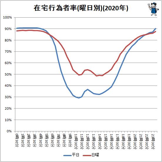 ↑ 在宅行為者率(曜日別)(2020年)