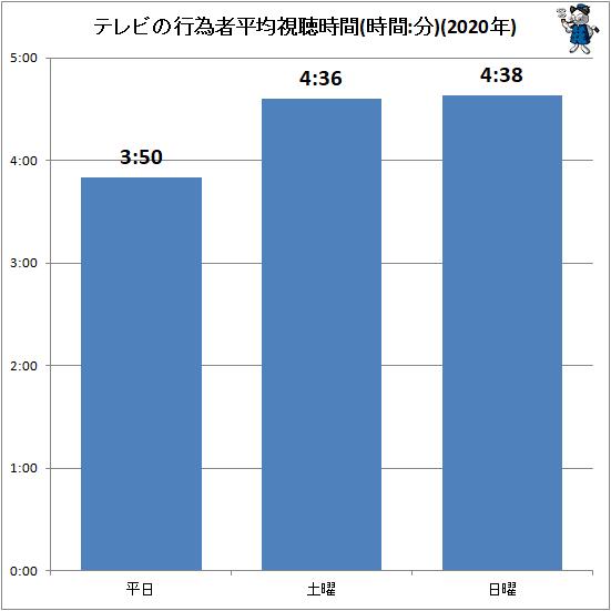 ↑ テレビの行為者平均視聴時間(時間:分)(2020年)