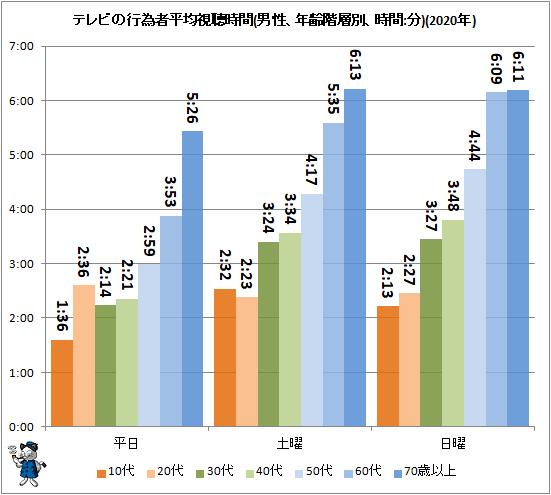 ↑ テレビの行為者平均視聴時間(男性、年齢階層別、時間:分)(2020年)