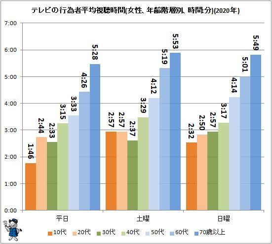 ↑ テレビの行為者平均視聴時間(女性、年齢階層別、時間:分)(2020年)