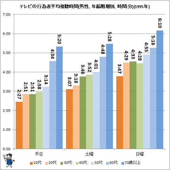 ↑ テレビの行為者平均視聴時間(男性、年齢階層別、時間:分)(1995年)