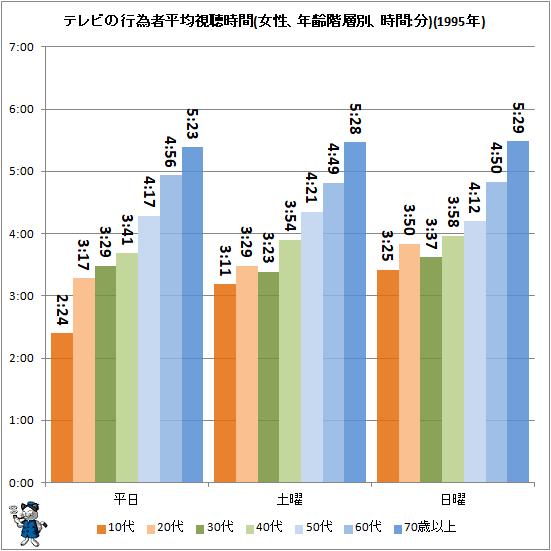 ↑ テレビの行為者平均視聴時間(女性、年齢階層別、時間:分)(1995年)